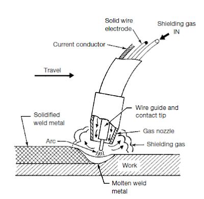A Welder With Flux Core Welding Wire Welding Welders