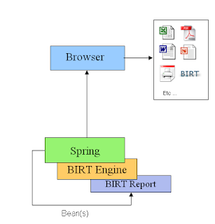 BIRT World: More on BIRT and Spring