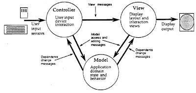 Program-o-Babble: Why Django is not a pure MVC framework