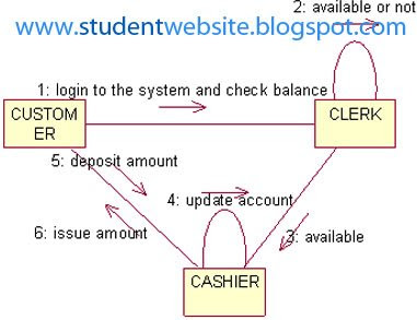 Implement ONLINE BANKING SYSTEM SOFTWARE COMPONENT LAB WITH RATIONAL ROSE APLLCIATION