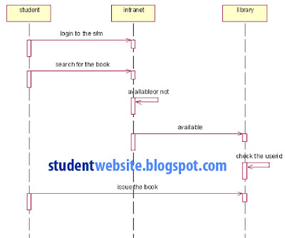 Use Case Diagram Library Management Discovery 2 V8 Wiring Implement System Software Component Lab With Rational Rose
