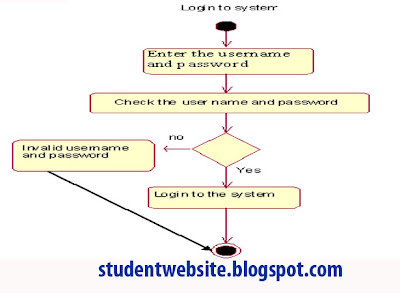 Implement course registration system software component lab with implement course registration system software component lab with rational rose software ccuart Choice Image