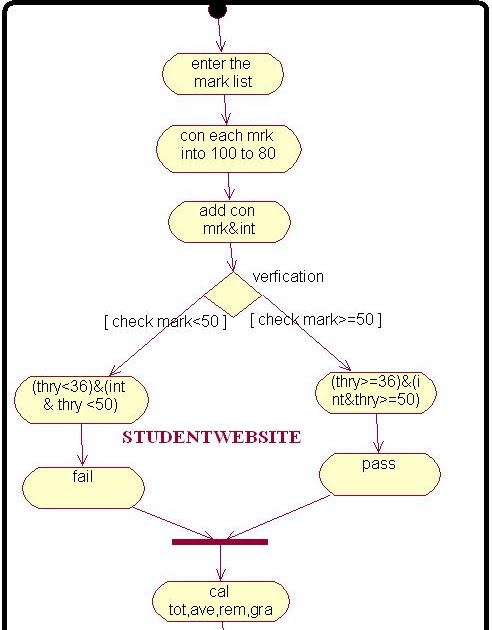 Activity Diagram for Student Mark Analysis - Student CPU