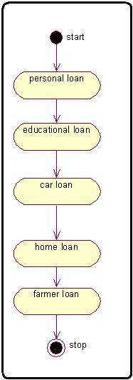 Online Banking System Creating Activity Diagram For Banking