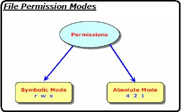 Numerical mode symbolic mode linux permission