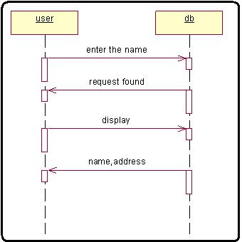How to draw Rational Rose sequence diagram implement telephone Directory