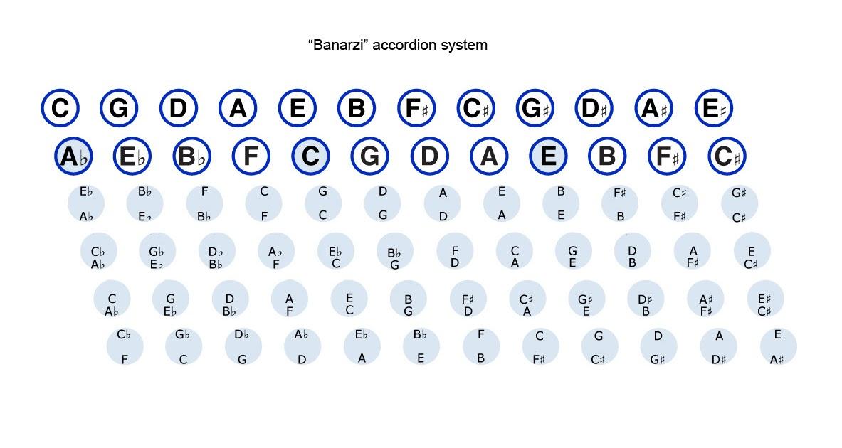 Stradella B System Chart