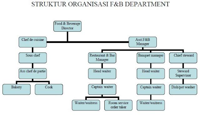 Jika Dilihat Dari Struktur Organisasi Diatas Bahwa Bagian Ini Dipimpin Oleh Food Beverage Director Yang Bantu Chef De Cuisine Dan Istant
