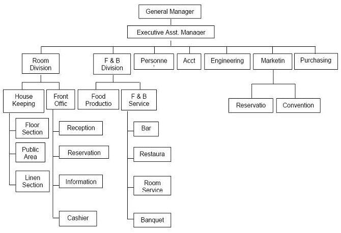 Contoh Struktur Organisasi Hotel 1