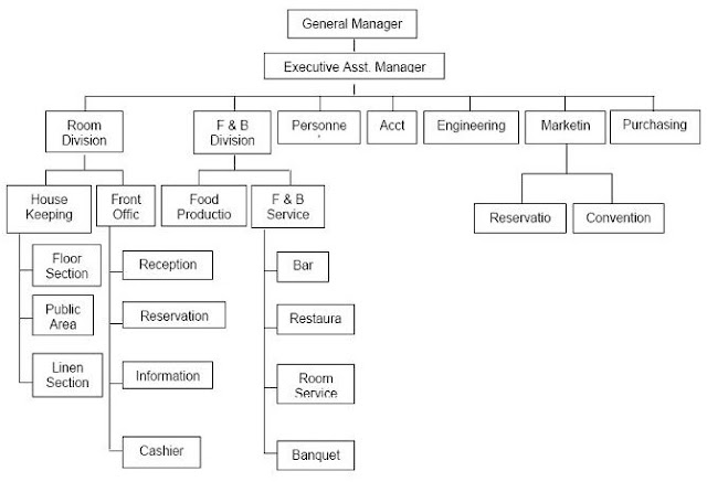 contoh struktur organisasi hotel ~ ahmad\u0027s blog Contoh Struktur Organisasi Sekolah general manager adalah puncak pimpinan dari sebuah struktur organisasi hotel ia bertanggung jawab atas keseluruhan penyelenggaraan hotel dan kinerja