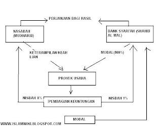 skema akad bagi hasil almudharabah