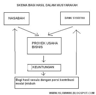 skema bagi hasil musyarakah dalam bank syariah
