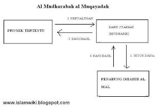 bagan mekanisme investasi dalam bank syariah 2
