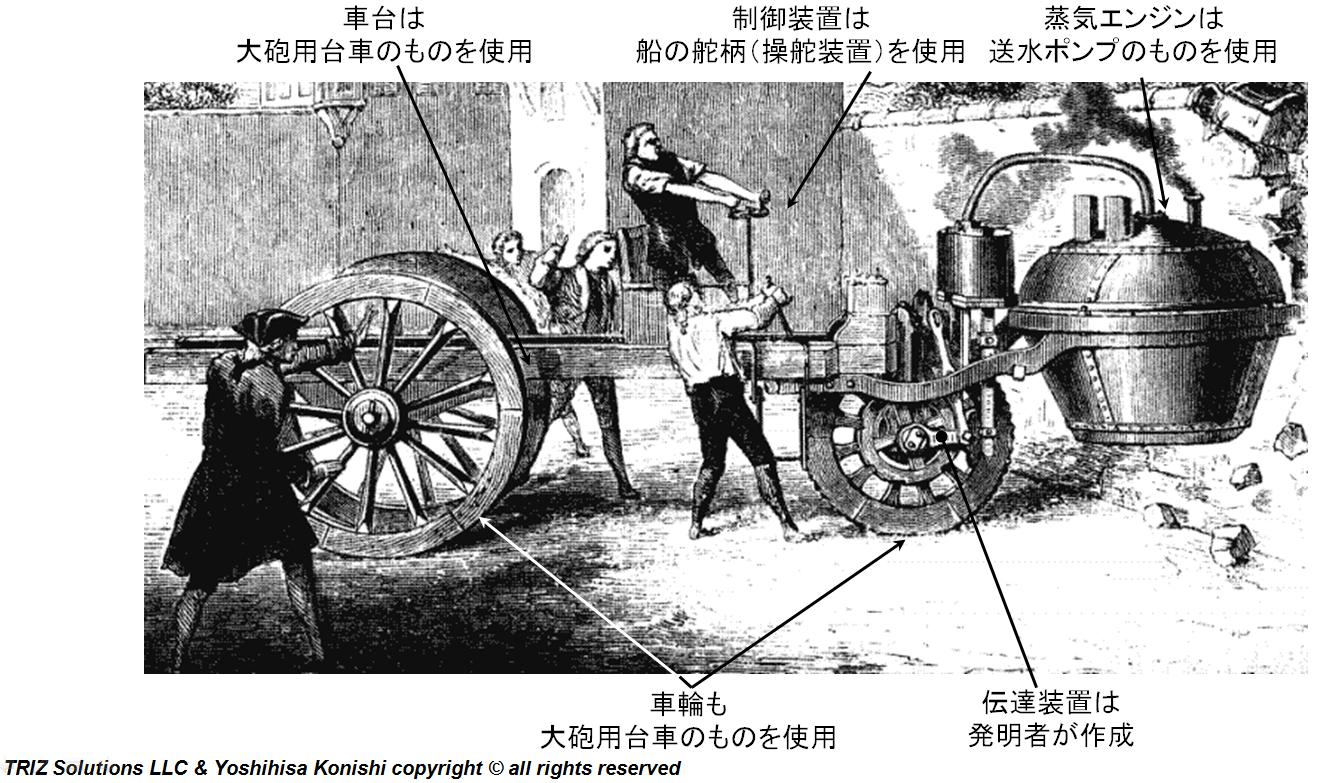 創造性革新: キュニョーの砲車