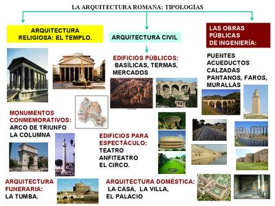 Historia del arte la arquitectura romana y sus tipolog as for Tipos de arte arquitectonico