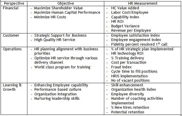 supplier kpi template - balanced scorecards kpi for hr business and strategy