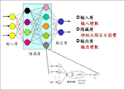 研究所筆記本: 類神經網路