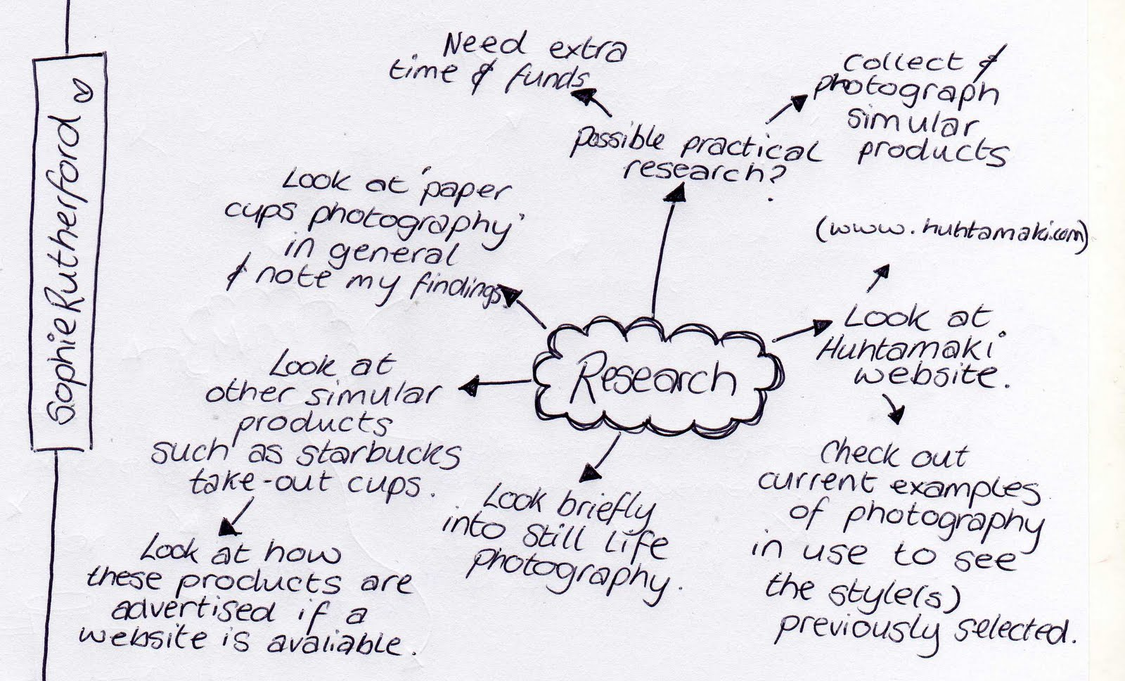 Sophie Rutherford Research Mind Map