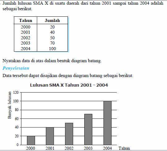 Rumus Statistika Menyajikan Data Dalam Bentuk Diagram Kumpulan