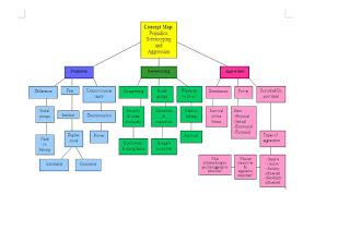Social Psychology Blog Concept Map Prejudice Stereotyping