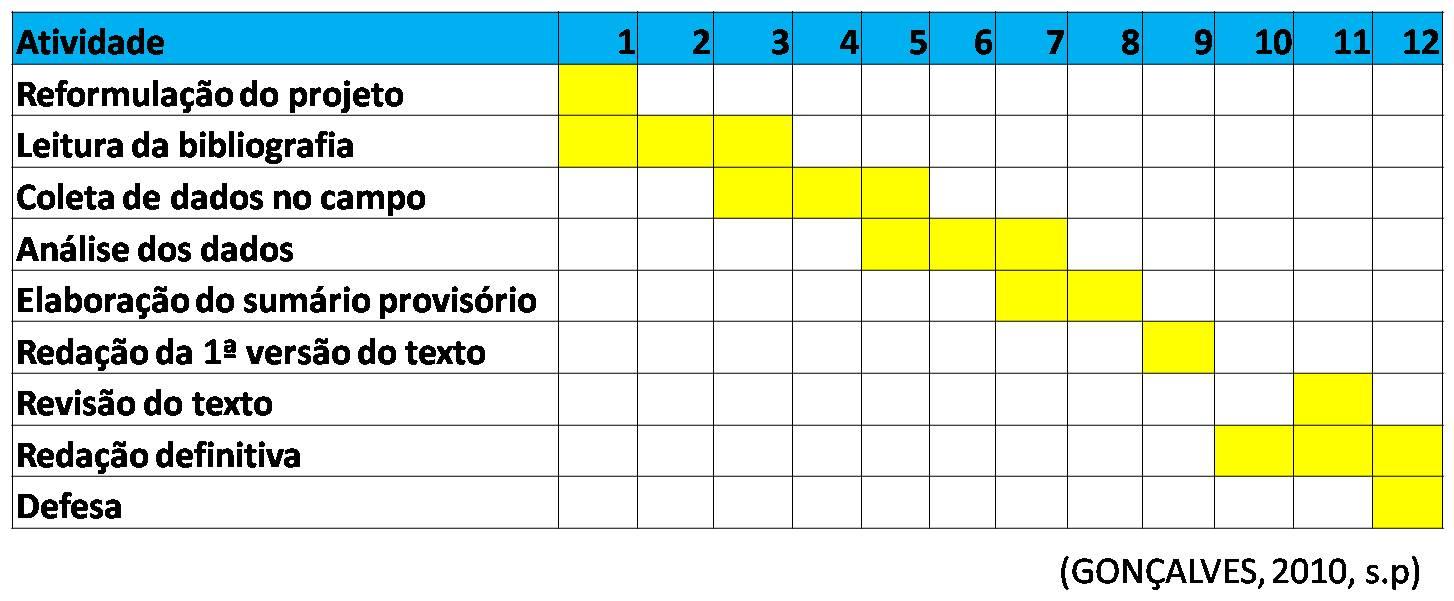 Metodologia Da Pesquisa A Elaboração Do Cronograma