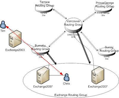 Network Technologies By Kaiming Liao 2008