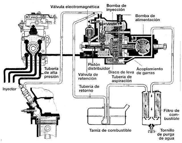 Sistema de inyeccion electronica diesel mercedes benz