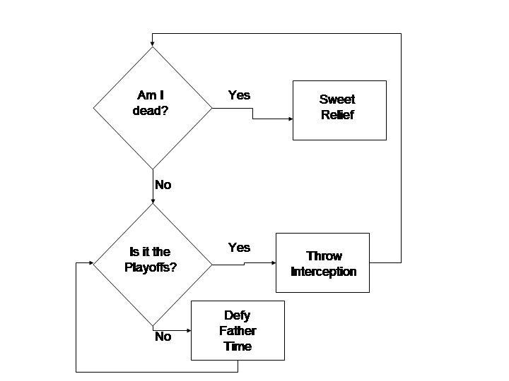 Two Parts Rye Brett Farve Flow Chart