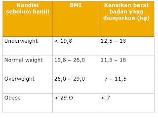 Tinggi Berat Badan Janin Dalam USG