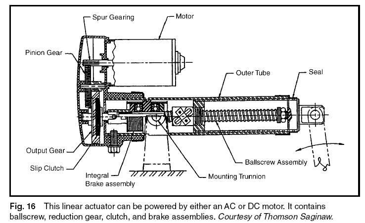 thomson linear actuator wiring