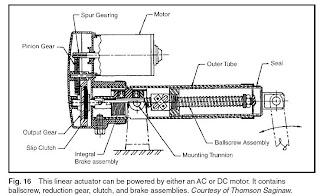 Machine Design: SERVOMOTORS, STEPPER MOTORS,AND ACTUATORS