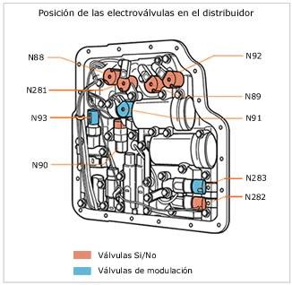 Distribuidor Electrovalvulas on Dodge Dakota Cat
