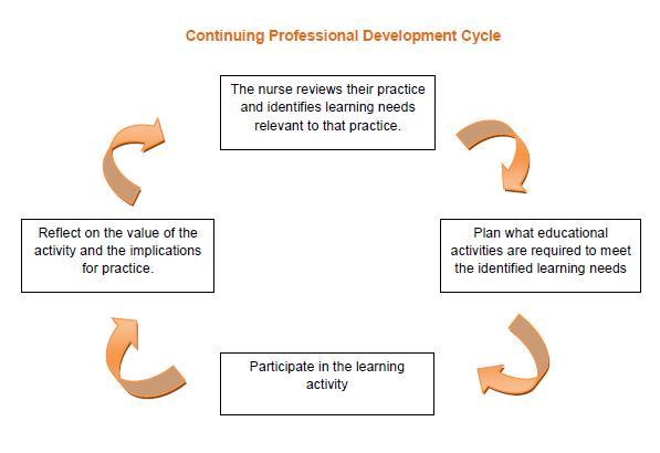 Nursing Resume Templates | Free Resume.