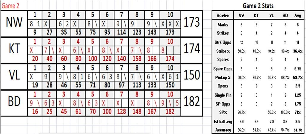 The BM Report The Blog of Bowling Aficionados Bowling Scoring and