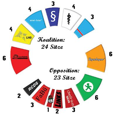 Wahlergebnis Stupa-Wahl 2009