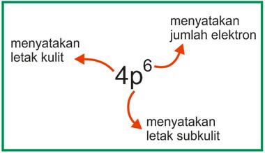 Media belajar online konfigurasi elektron dan diagram orbital jumlah elektron yang ditulis dalam konfigurasi elektron merupakan jumlah elektron maksimal dari subkulit tersebut kecuali pada bagian terakhirnya yang ccuart Images