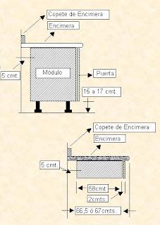 Formas almacen de cocinas medidas i medidas est ndar de for Altura meson cocina