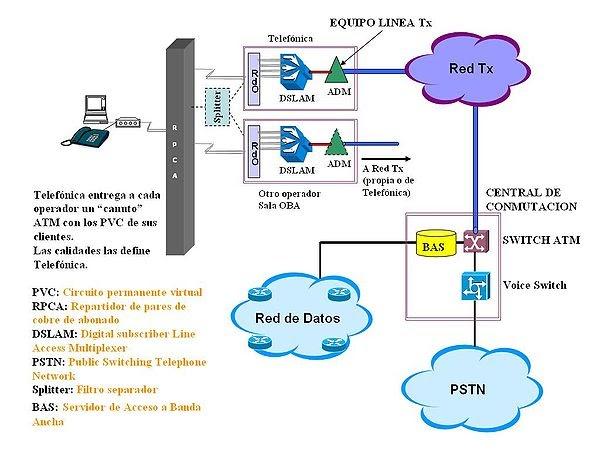 Telefonia Sena Central Telef 243 Nica