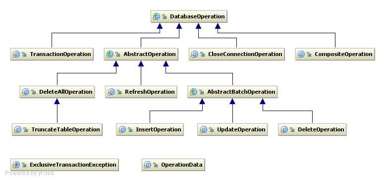 "FlatXmlDataSetBuilder throw ""java.net.MalformedURLException"" when using a StringBuffer"