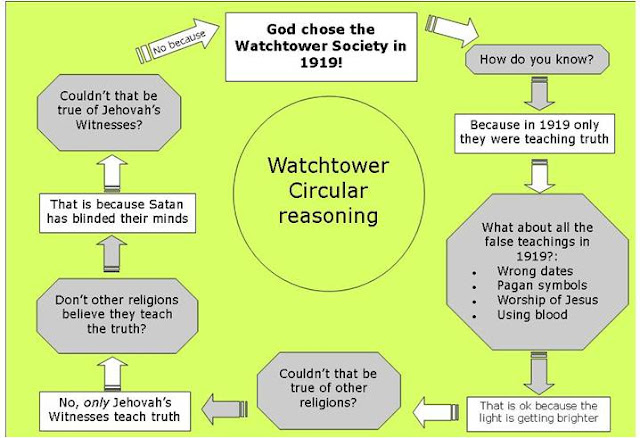 Image result for jehovah's witness watchtower circular reasoning