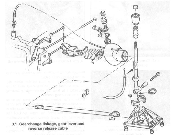 405SRI by ThawaT: ลูกหมากเกียร์ manual 405 SRI