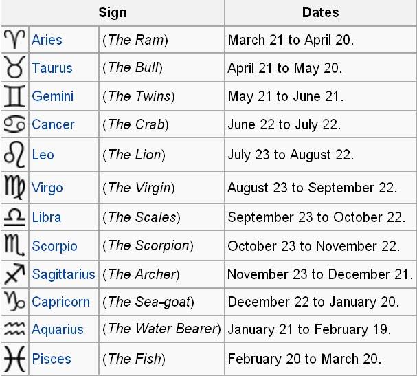 Indian Vedic Astrology Horoscope Western Astrology