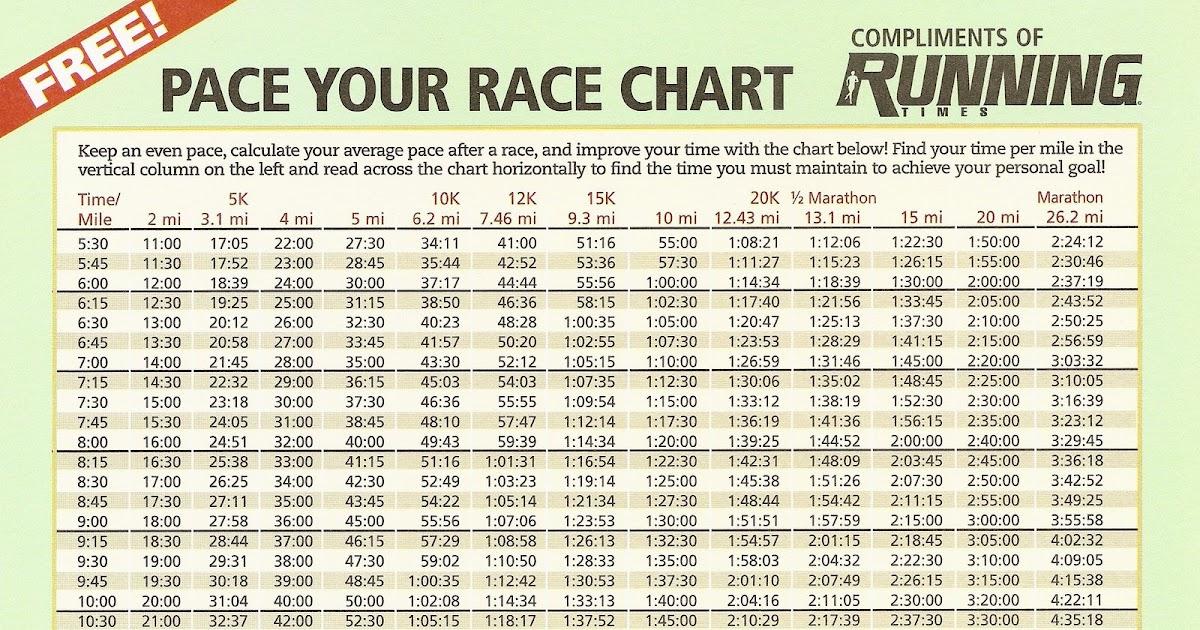 Pace your race also marathon chart design templates rh databasemanagement