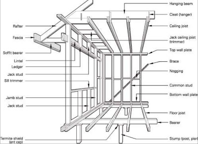 Building Framing Diagrams Building A Front Portico Wiring