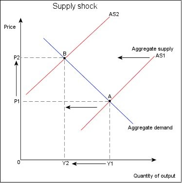 EC6012 Group 2: Stagflation and the PC Model