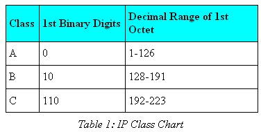 Ip class chart table this allows you to quickly determine the of an address given first binary digits or octet also fresh talented network engineers subnet masking rh teamofnetworksspot