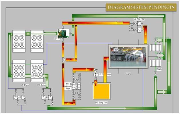 Diesel Cooling System Optimalisasi Pendinginan Oli Mesin