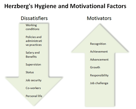 Herzberg Theory of Motivation in the Workplace