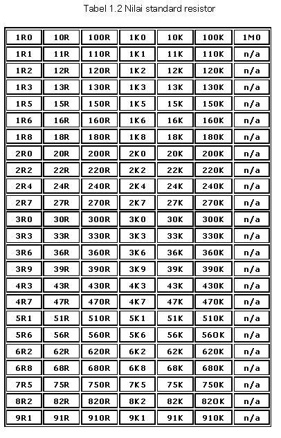 Tabel STANDART nilai-resistor YANG UMUM DIJUAL DIPASARAN /TOKO ELEKTRONIKA