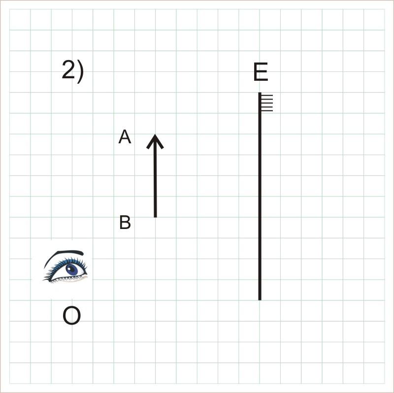 b) Desenhe os raios de luz provenientes de A e B que refletem no espelho e  atingem o olho O do observador. e5a5d87738
